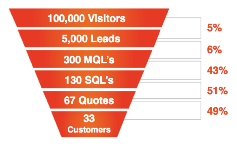 KPI_Funnel_Graphic.png